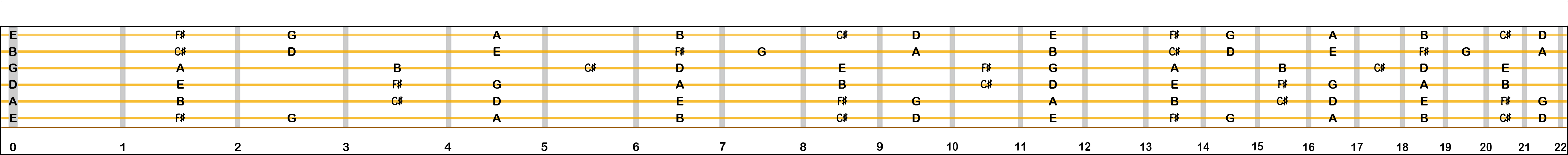 D major scale—2 sharps—F# and C#.