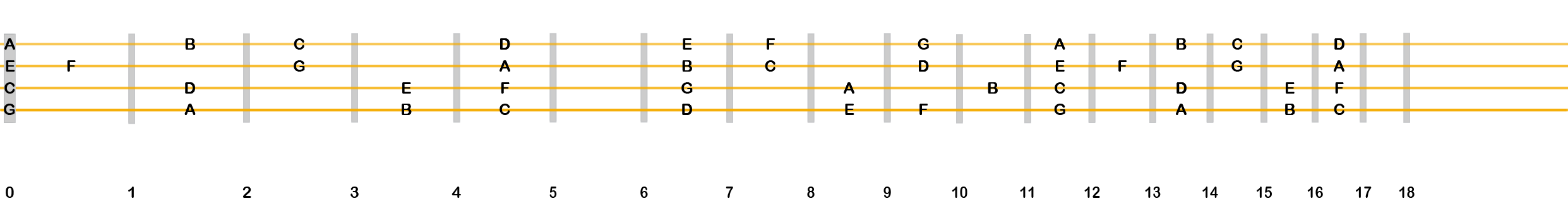 C major scale—no sharps or flats.